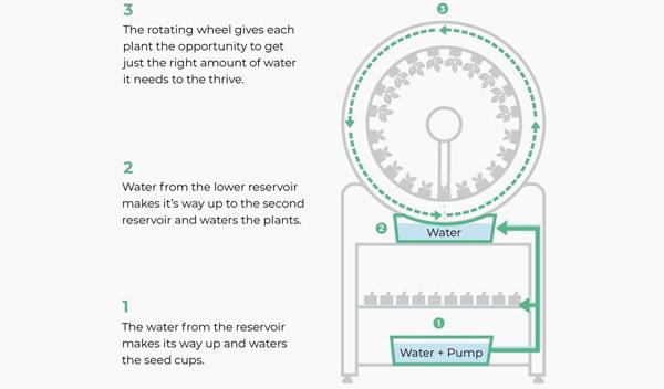 ogarden-smart-gardening-plan