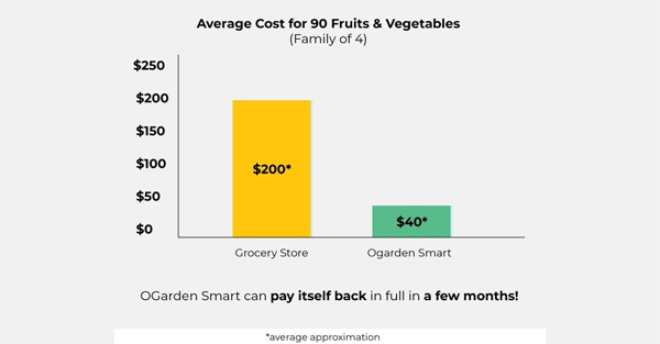 smart-gardening-system-up-to-90-fruits-and-vegetables